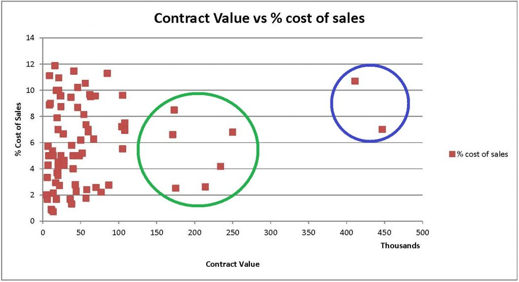 (Graph) Contract Value versus Percent cost of sales