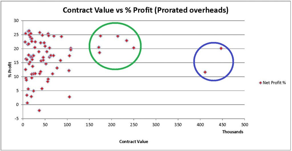(Graph) Contract Value vs Percent Profit (with Overheads Prorated)