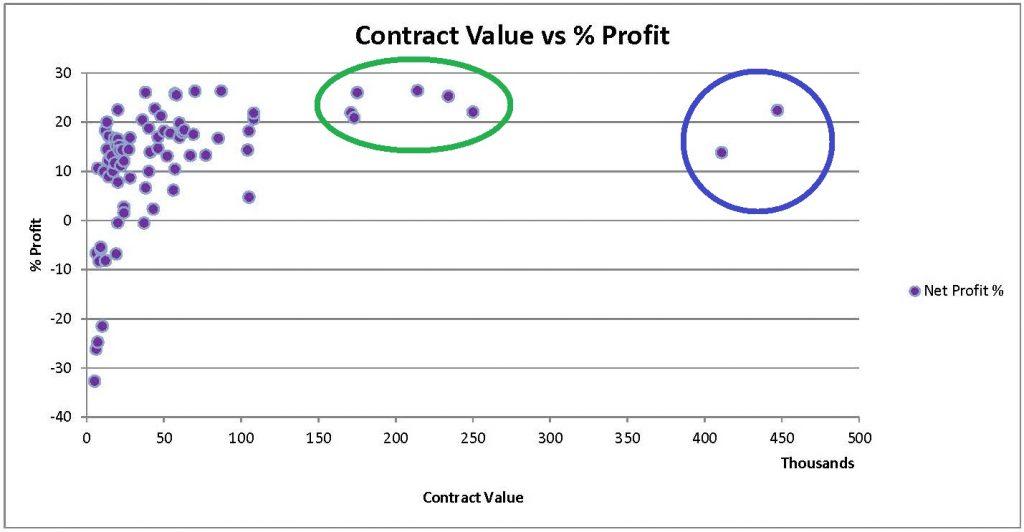 (Graph) Contract Value Vs percent Profit